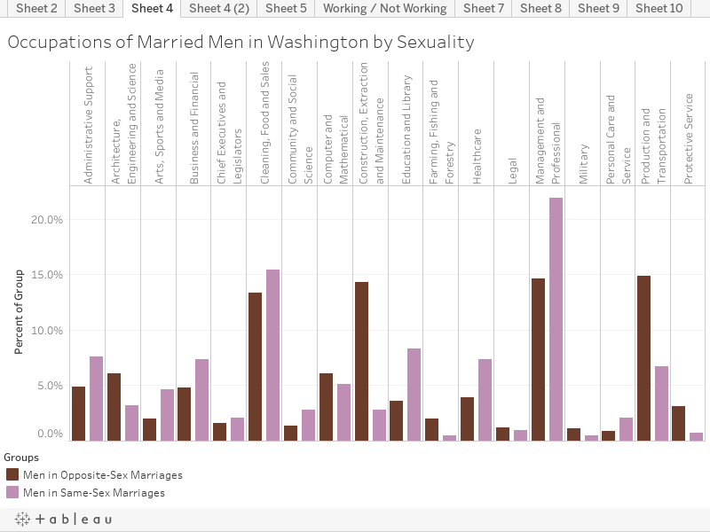 Occupations of Married Men in Washington by Sexuality