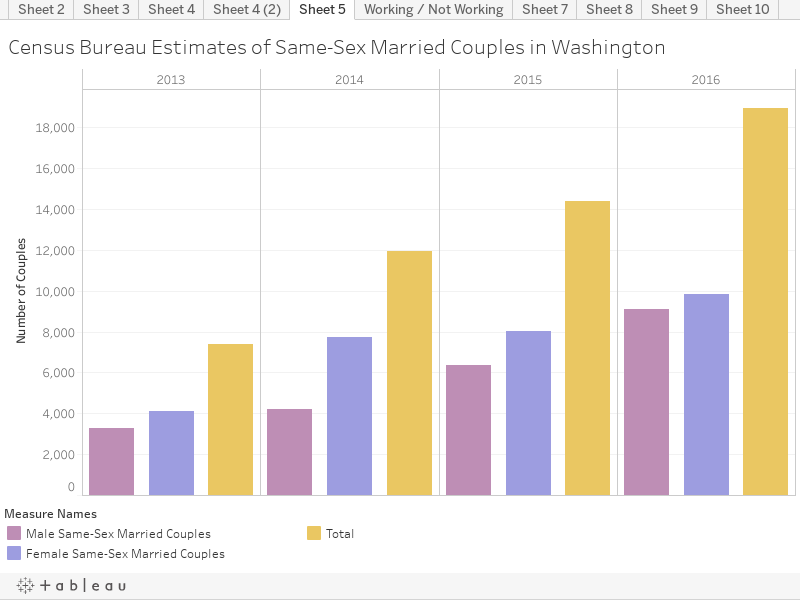 Census Bureau Estimates of Same-Sex Married Couples in Washington