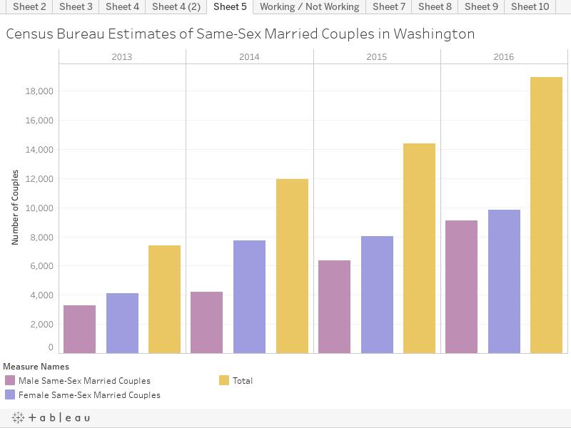 Census Bureau Estimates of Same-Sex Married Couples in Washington