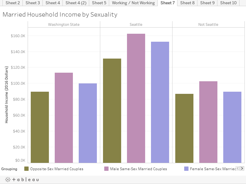 Married Household Income by Sexuality