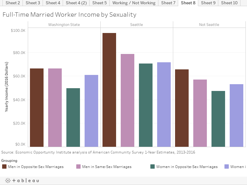 Full-Time Married Worker Income by Sexuality