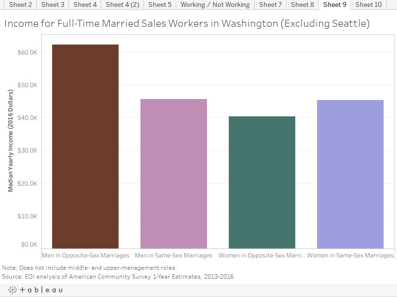 Income for Full-Time Married Sales Workers in Washington (Excluding Seattle)
