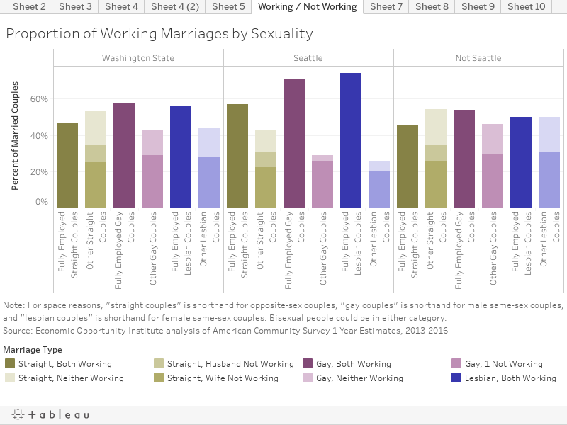Proportion of Working Marriages by Sexuality