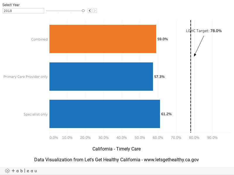 Timely Care Dashboard