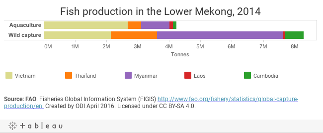 Lower Mekong fish production 2014