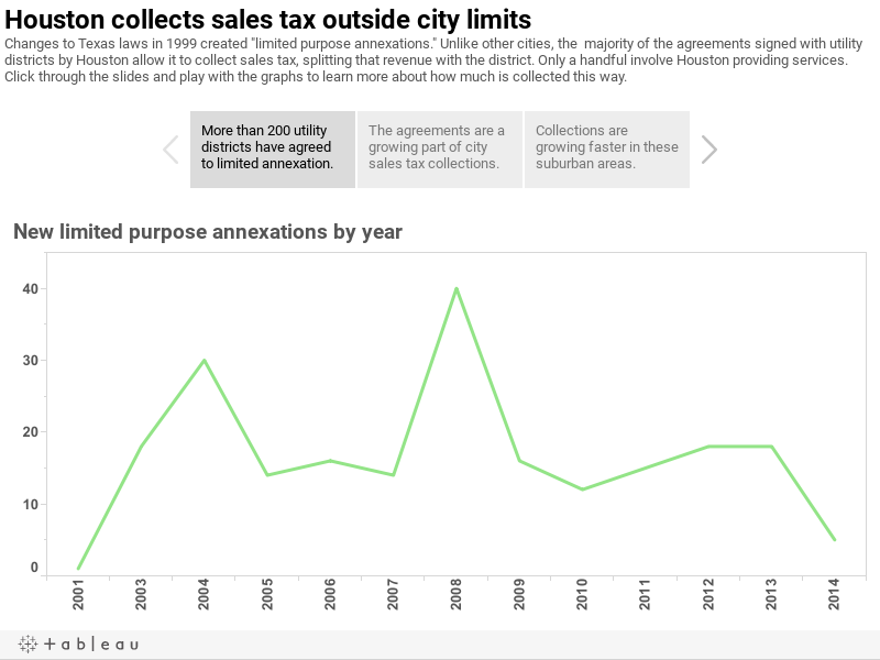 "Houston collects sales tax outside city limitsChanges to Texas annexation laws in 1999 created ""limited purpose annexations."" Cities and neighboring utility districts defined the terms of a limited annexation by contract, sometimes providing city police"