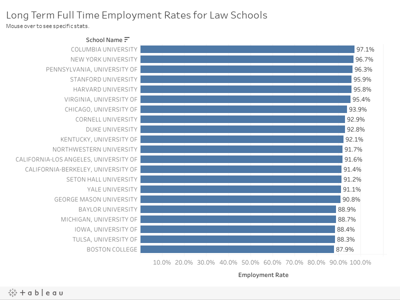 Long Term - Employement Rates for Law Schools