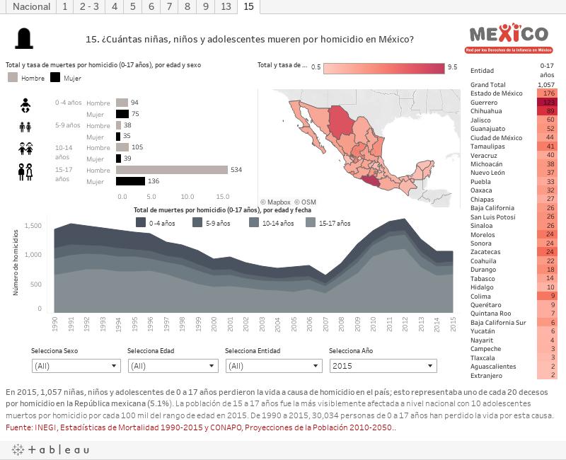 Los datos ayudan a identificar los retos relacionados con