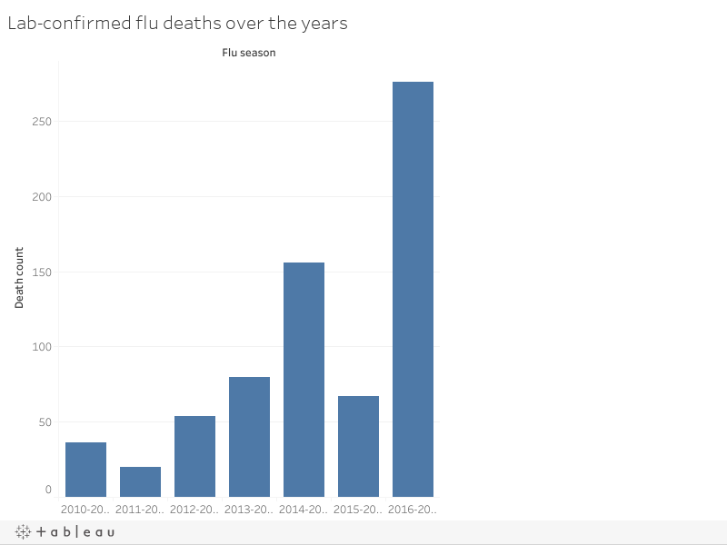 Lab-confirmed flu deaths over the years