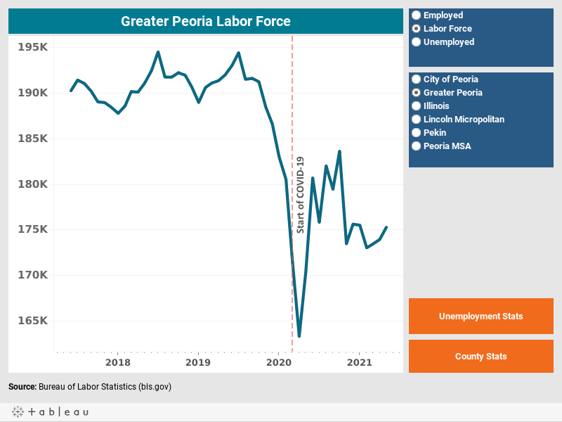 Greater Peoria Labor Force - CEDS