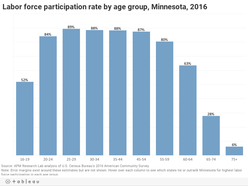 Labor force participation rate by age group, Minnesota, 2016