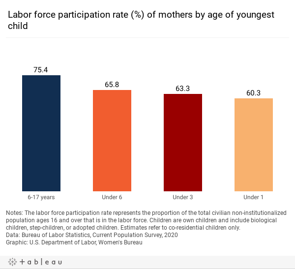LFPR by age of youngest child