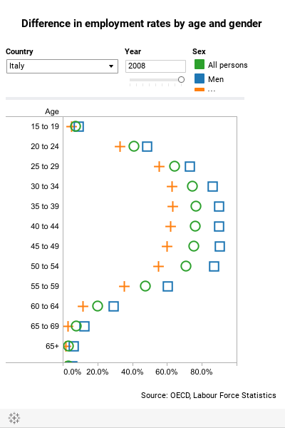 Difference in employment rates by age and gender