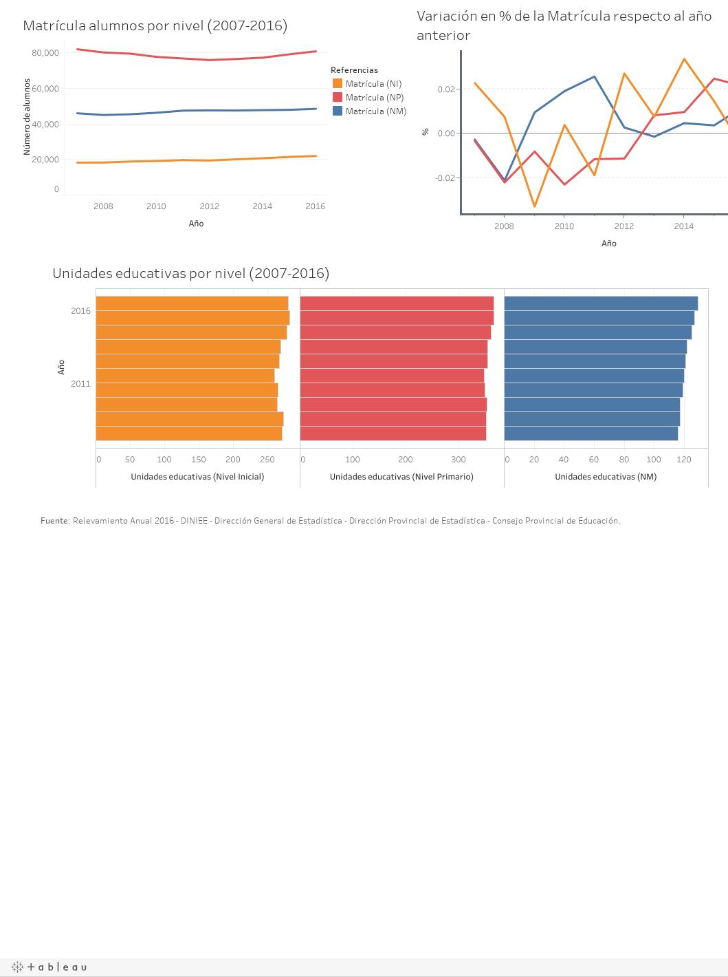 Información Educación (2007-2016)