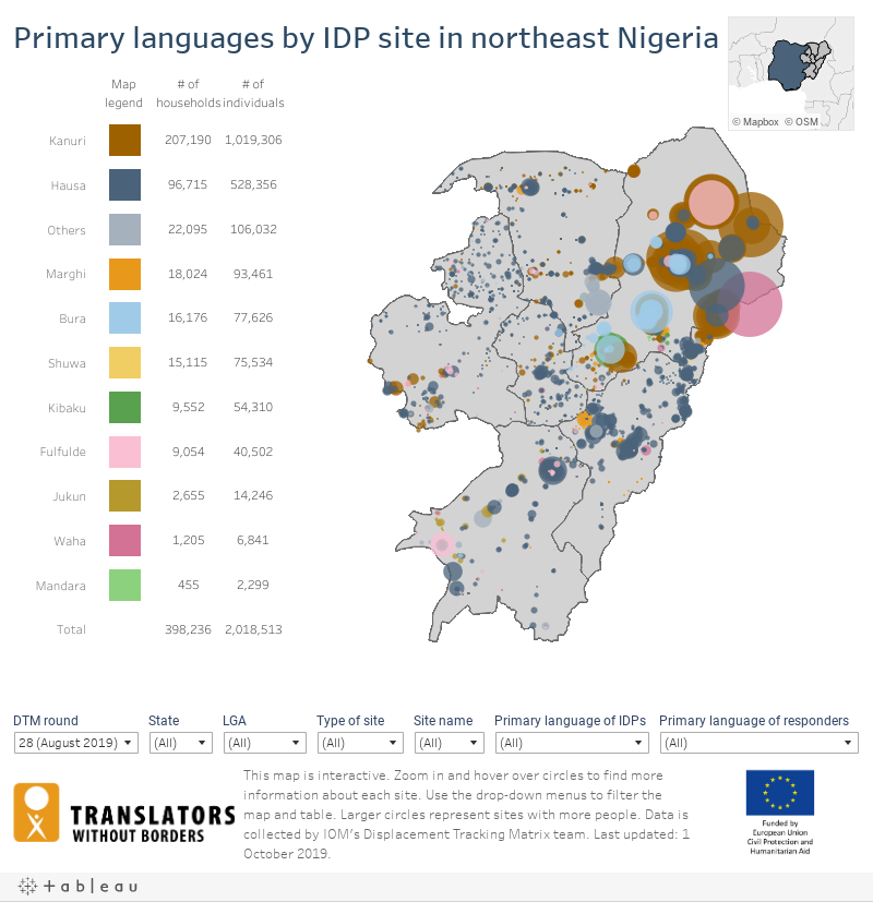 NE Nigeria: IDP Communications Dashboard