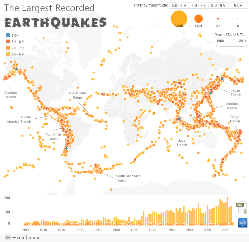 LargestEarthquakes
