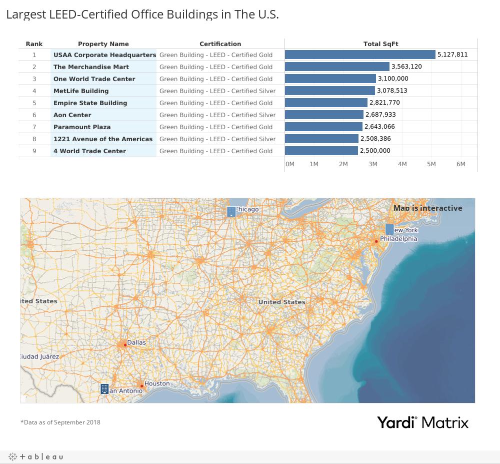 Largest LEED-Certified Office Buildings in The U.S.