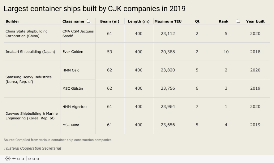Largest container ships built by CJK companies in 2019