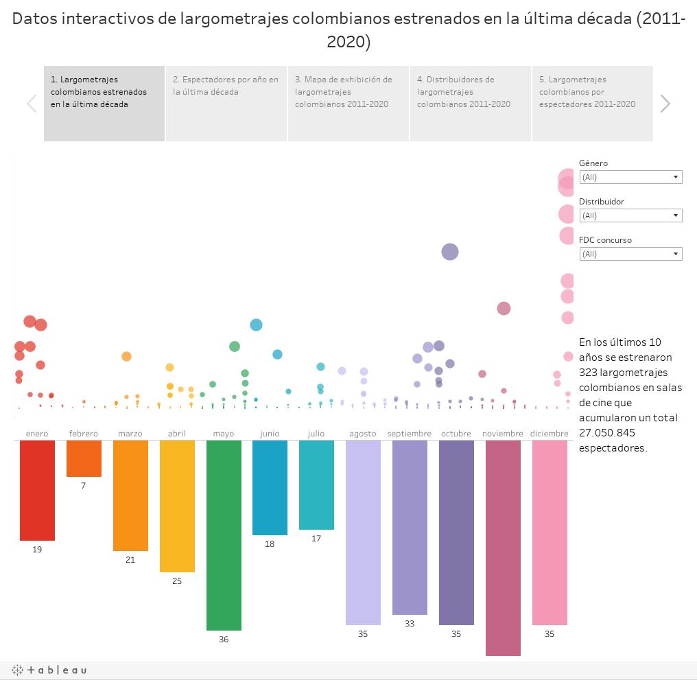 Datos interactivos de largometrajes colombianos estrenados en la última década (2011-2020)