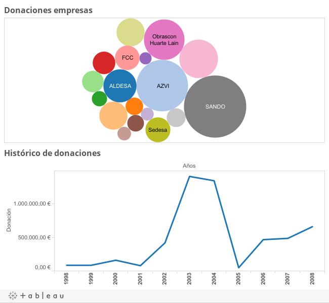 Gráficos | Todas las donaciones de constructores al PP (1998-2008)