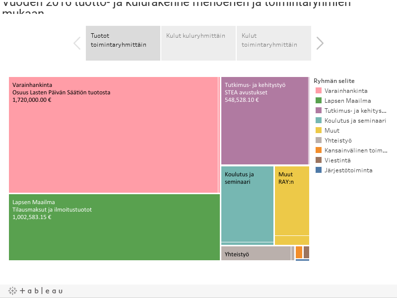 Vuoden 2016 tuotto- ja kulurakenne menoerien ja toimintaryhmien mukaanVoit tarkastella yksittäisiä kulu- tai toimintaryhmiä alasvetovalikon avulla