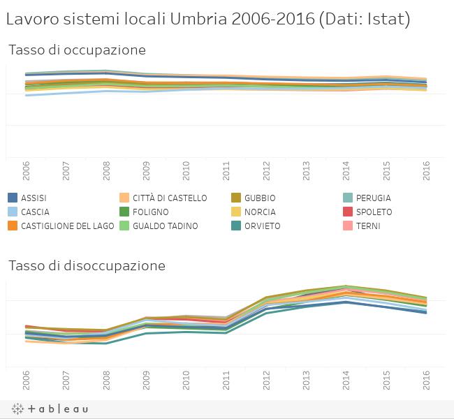 Lavoro sistemi locali Umbria 2006-2016 (Dati: Istat)