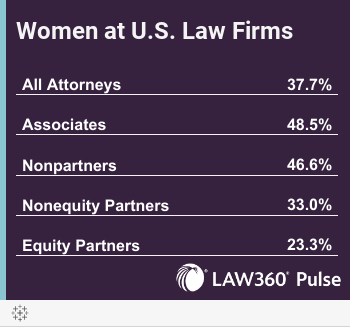 Women at U.S. Law Firms