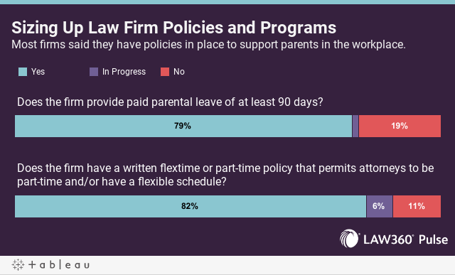 Sizing Up Law Firm Policies and ProgramsMost firms said they have policies in place to support parents in the workplace.