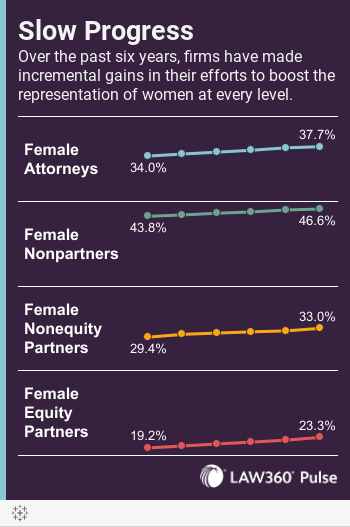 Slow ProgressOver the past six years, firms have made incremental gains in their efforts to boost the representation of women at every level.