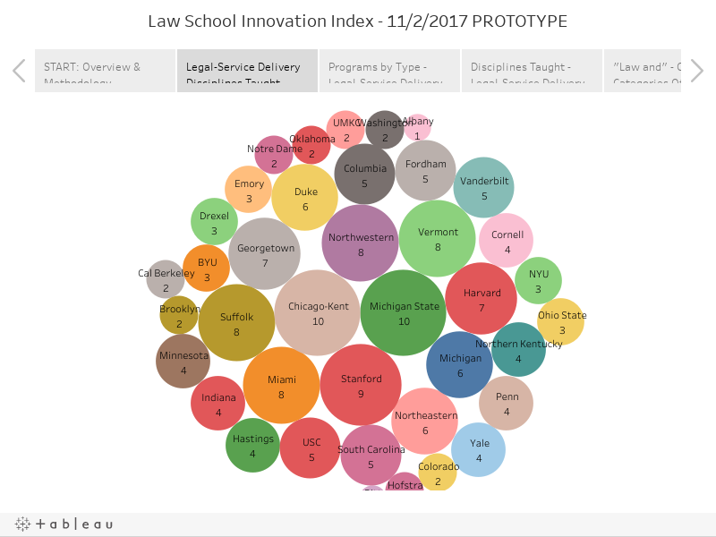 Law School Innovation Index - 11/2/2017 PROTOTYPE