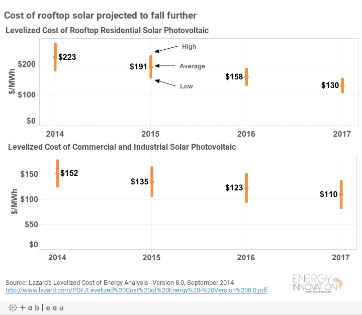 Cost of rooftop solar projected to fall further