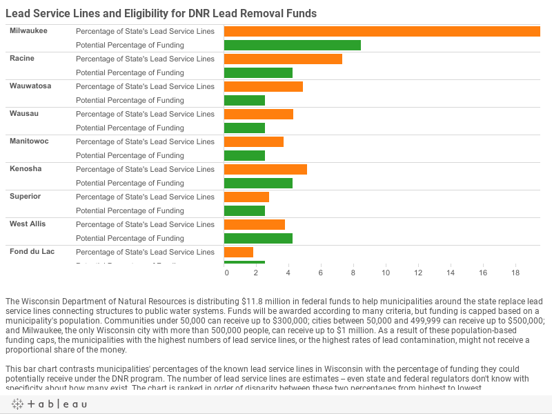 Lead Service Lines vs Funding Eligibility