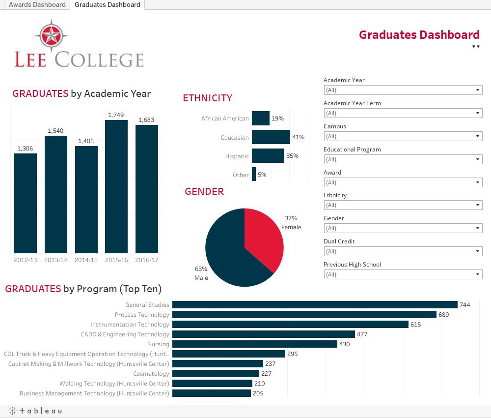 Graduates Dashboard