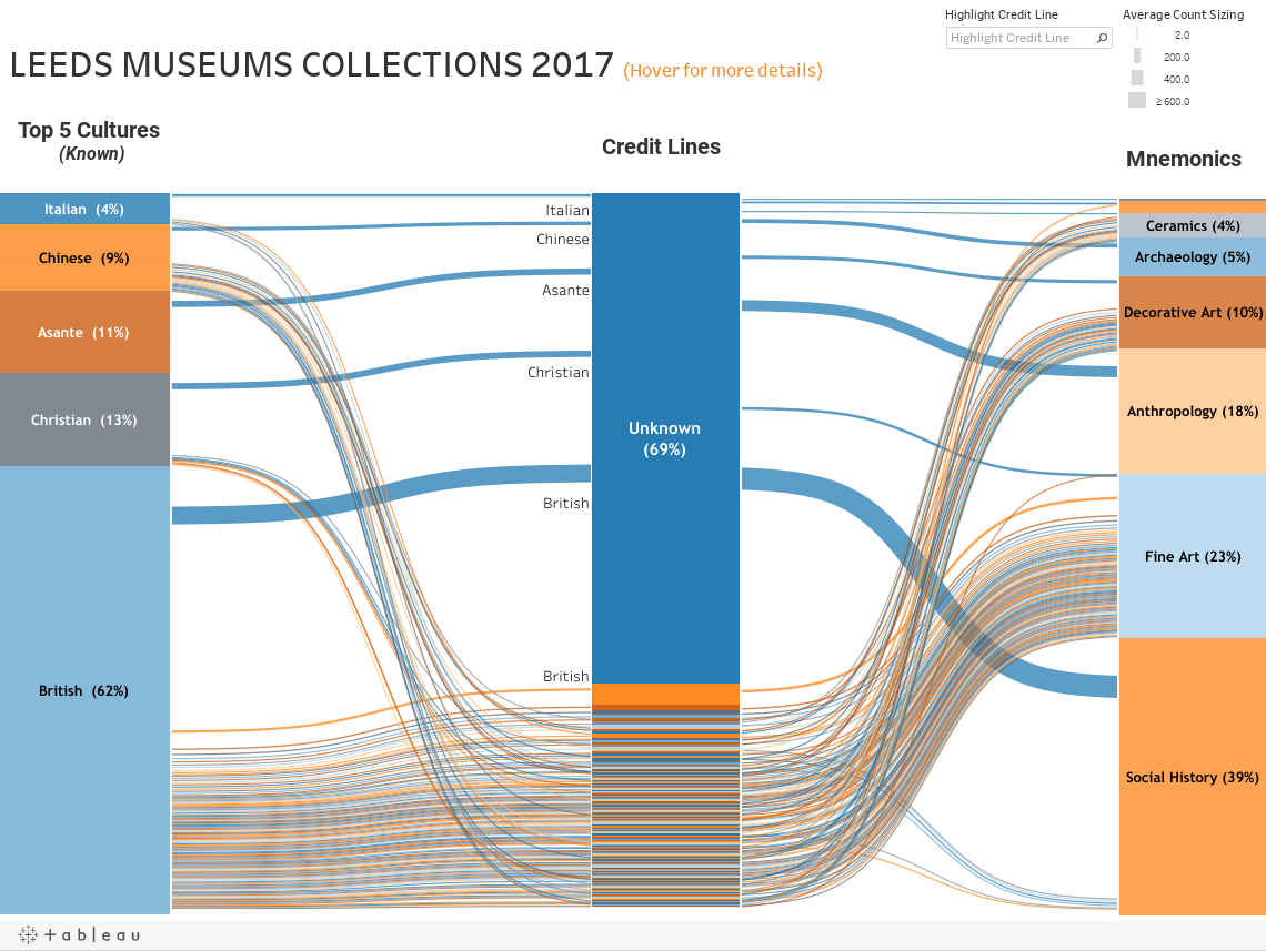 LEEDS MUSEUMS COLLECTIONS 2017 (Hover for more details)