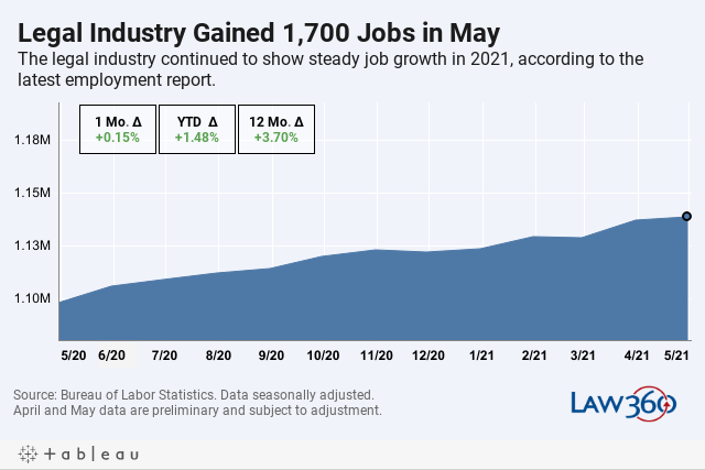 Legal Industry Gained 1,700 Jobs in MayThe legal industry continued to show steady job growth in 2021, according to the latest employment report.