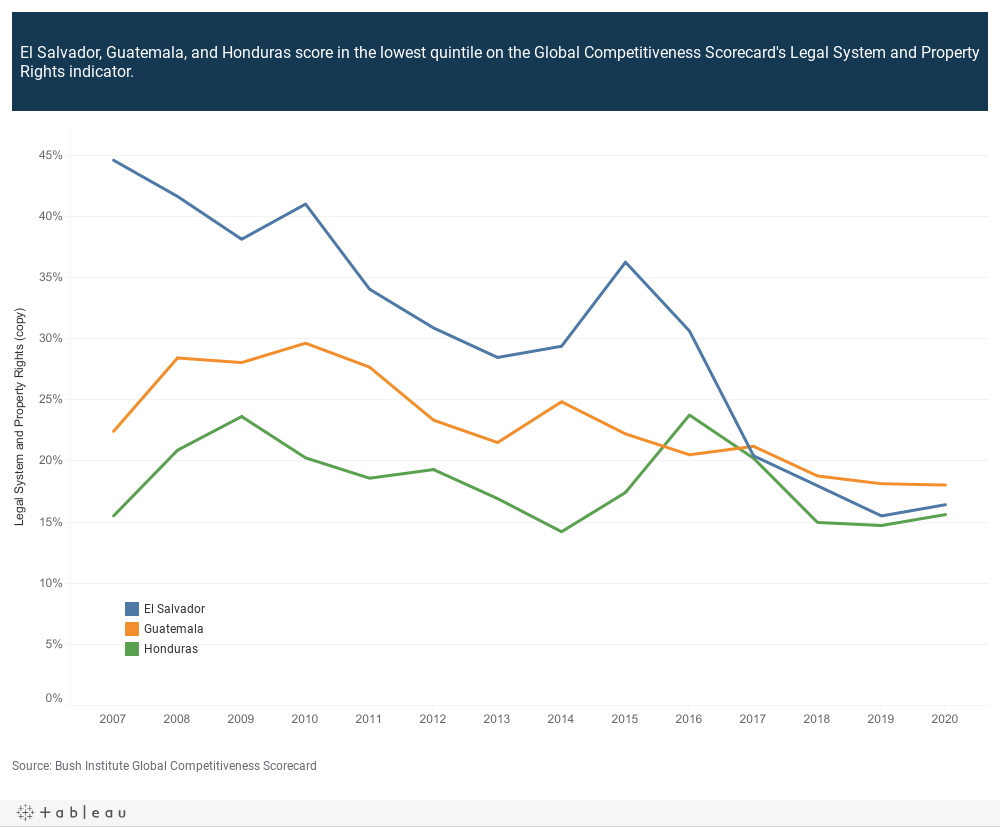El Salvador, Guatemala, and Honduras score in the lowest quintile on the Global Competitiveness Scorecard