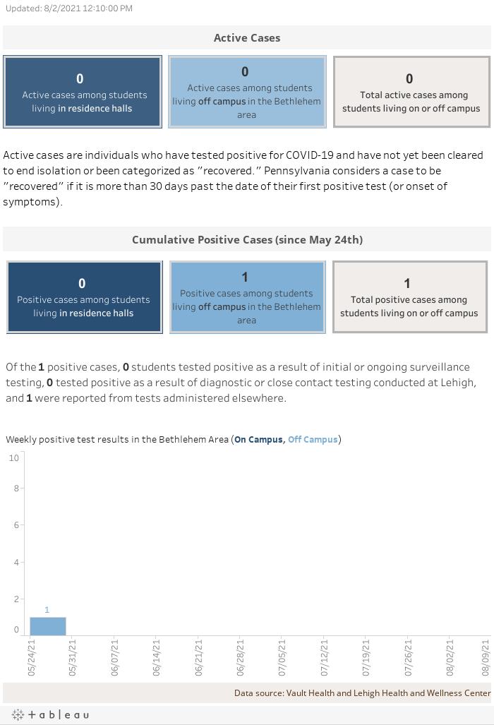 Dashboard TitleSubtitle - context, key findings etc.