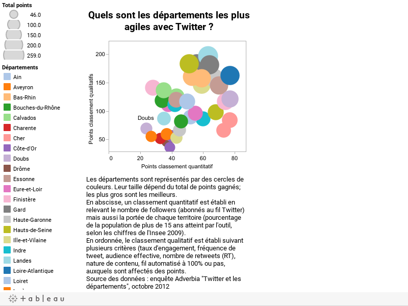 Quels sont les départements les plus agiles avec Twitter ?
