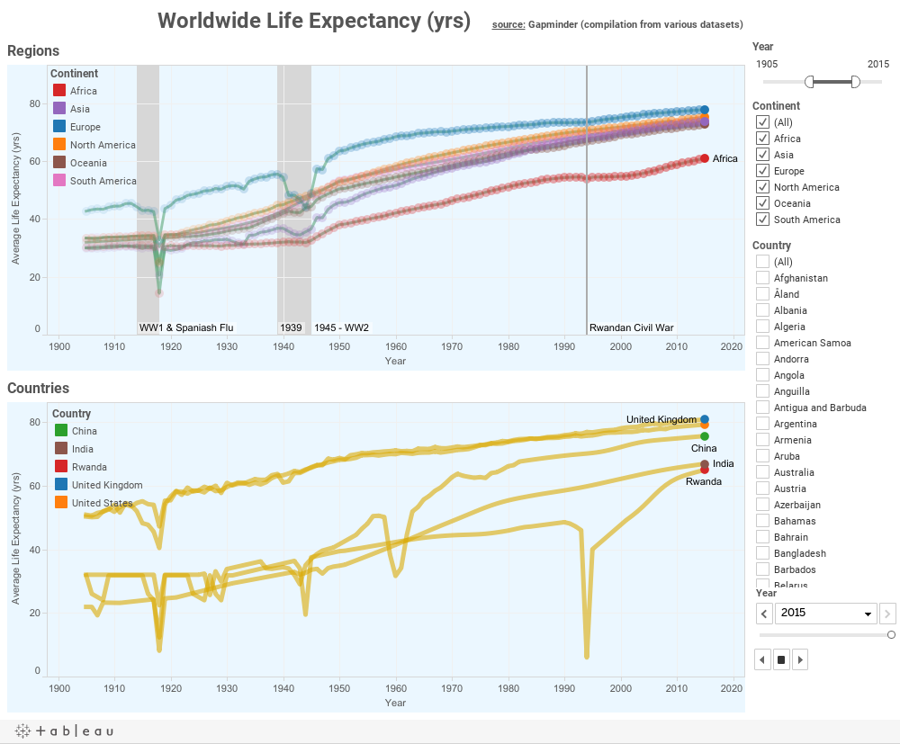 Worldwide Life Expectancy (yrs)    source: Gapminder (compilation from various datasets)