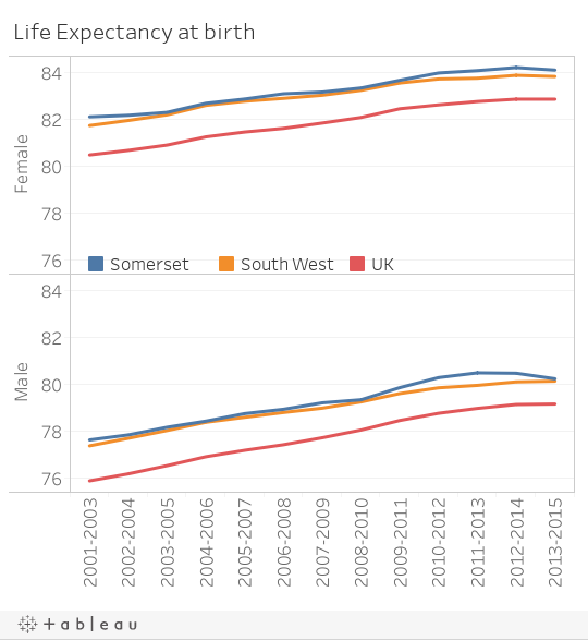 Life Expectancy 2001-2015