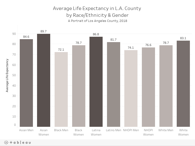 Life Expectancy by Race/Gender