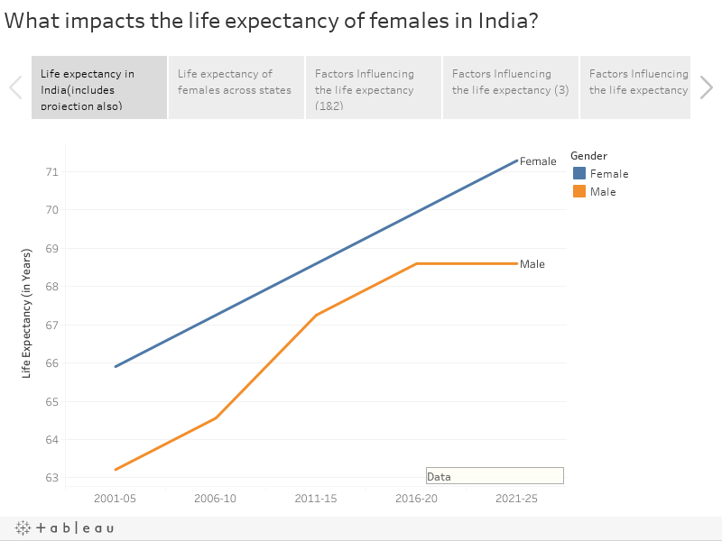 What impacts the life expectancy of females in India?