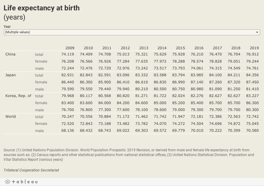 Life expectancy at birth(years)