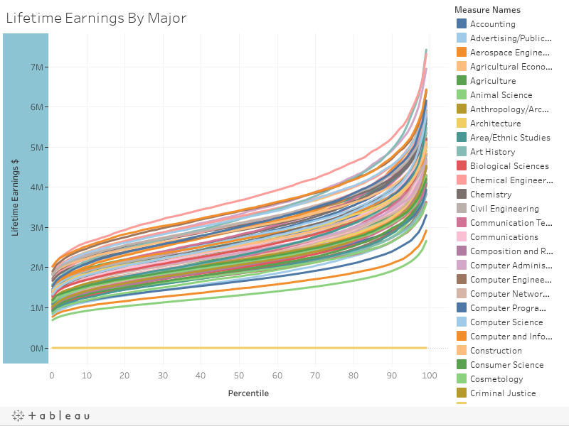 Lifetime Earnings By Major