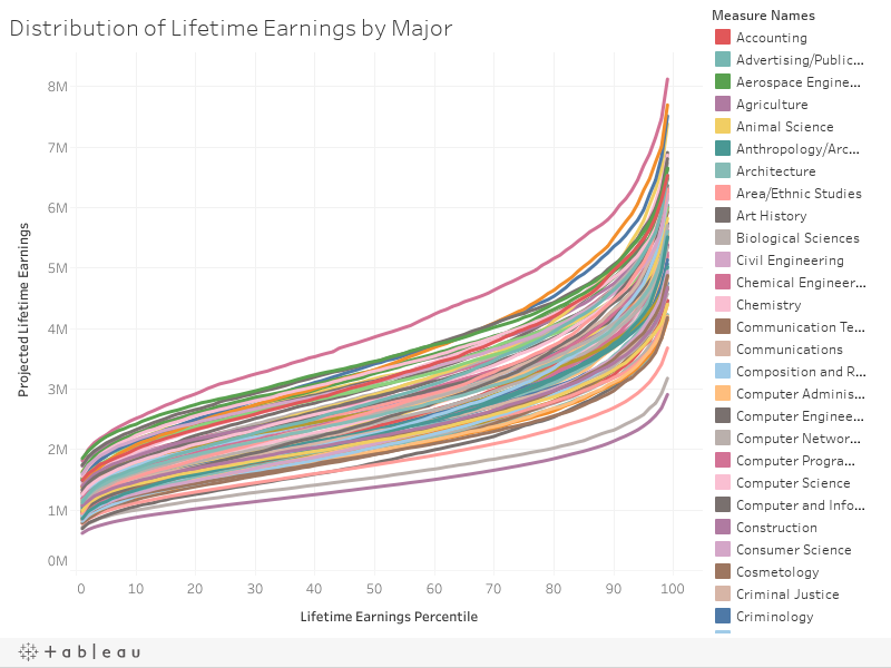 Distribution of Lifetime Earnings by Major