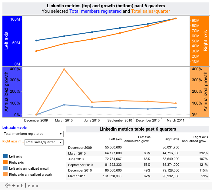 LinkedIn company growth