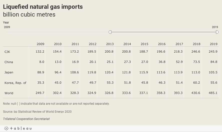 Liquefied natural gas importsbillion cubic metres