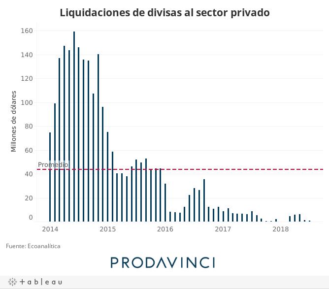 Liquidaciones de divisas al sector privado
