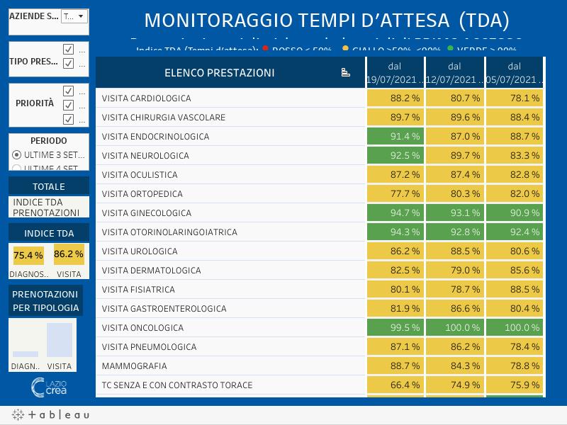 Monitoraggio tempi d'attesa (TDA) - TEST Prestazioni specialistiche ambulatoriali di PRIMO ACCESSODati relativi agli utenti che accettano la disponibilità  all'interno del proprio bacino territoriale