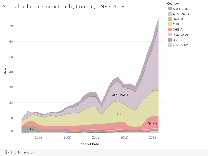 Annual Lithium Production by Country, 1995-2019